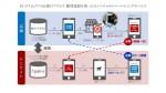 Socketとトランスコスモス、購買意欲を高めるオムニチャネルマーケティングを提供